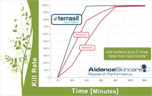 Terrasil Skin Repair
