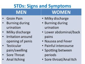Symptoms of sexually transmitted disease pic 52